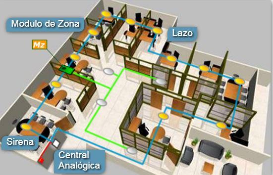 Central para instalación analógica