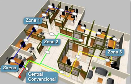 Central para instalación convensional