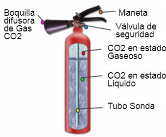 Partes extintor de co2